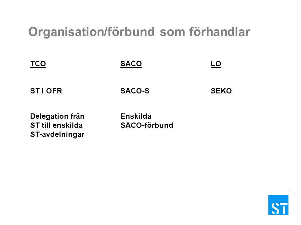 Organisation/förbund som förhandlar