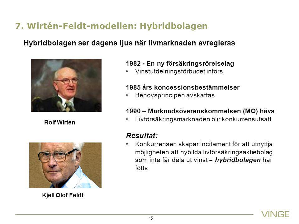 7. Wirtén-Feldt-modellen: Hybridbolagen