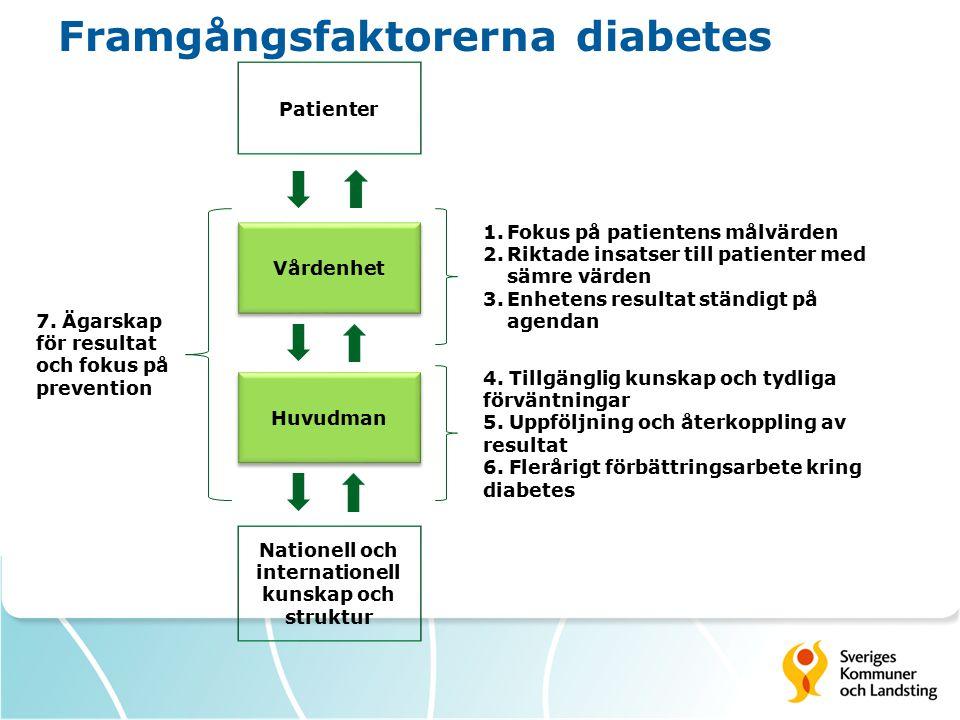 Framgångsfaktorerna diabetes