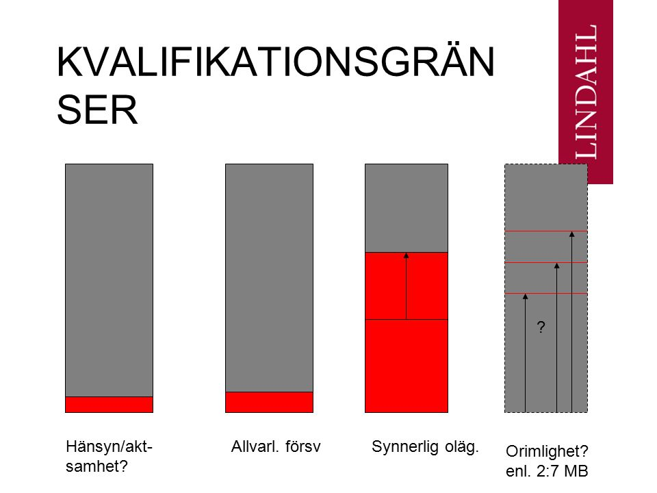 KVALIFIKATIONSGRÄNSER