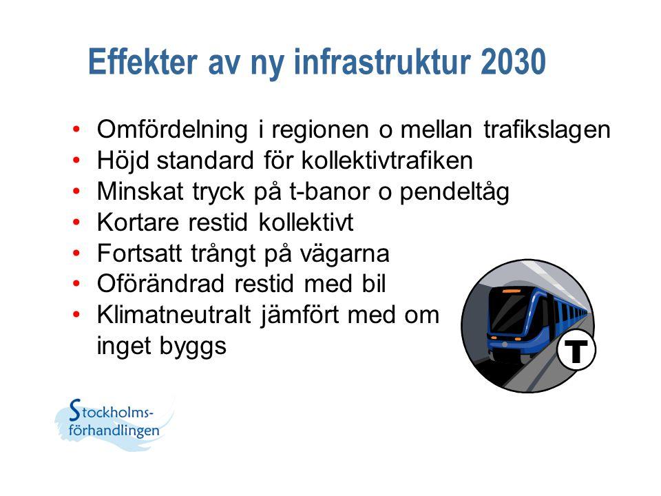 Effekter av ny infrastruktur 2030