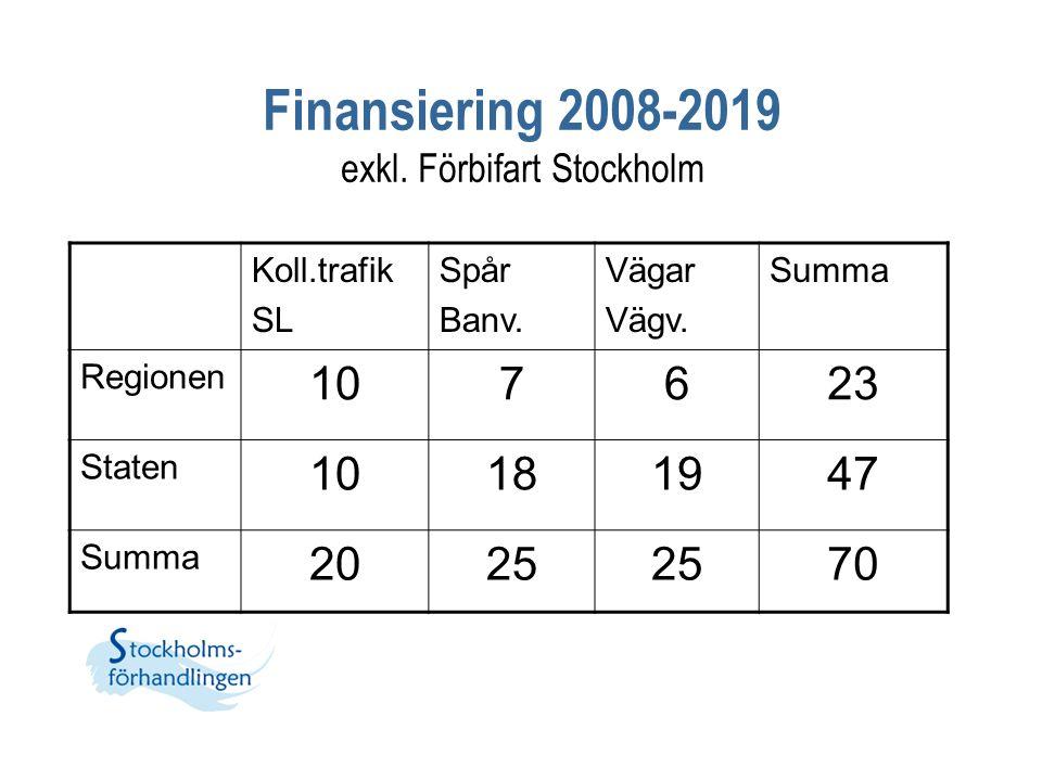Finansiering 2008-2019 exkl. Förbifart Stockholm