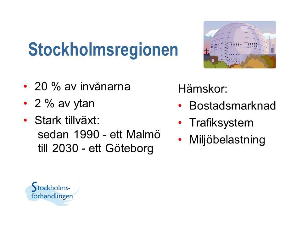 Stockholmsregionen 20 % av invånarna Hämskor: 2 % av ytan