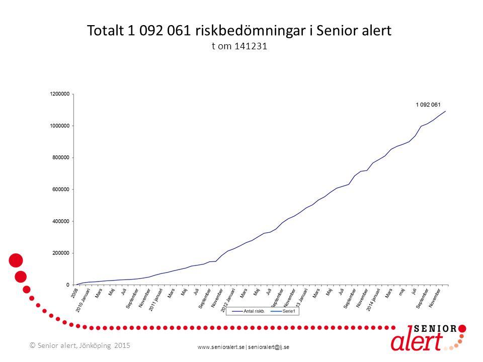 Totalt 1 092 061 riskbedömningar i Senior alert t om 141231