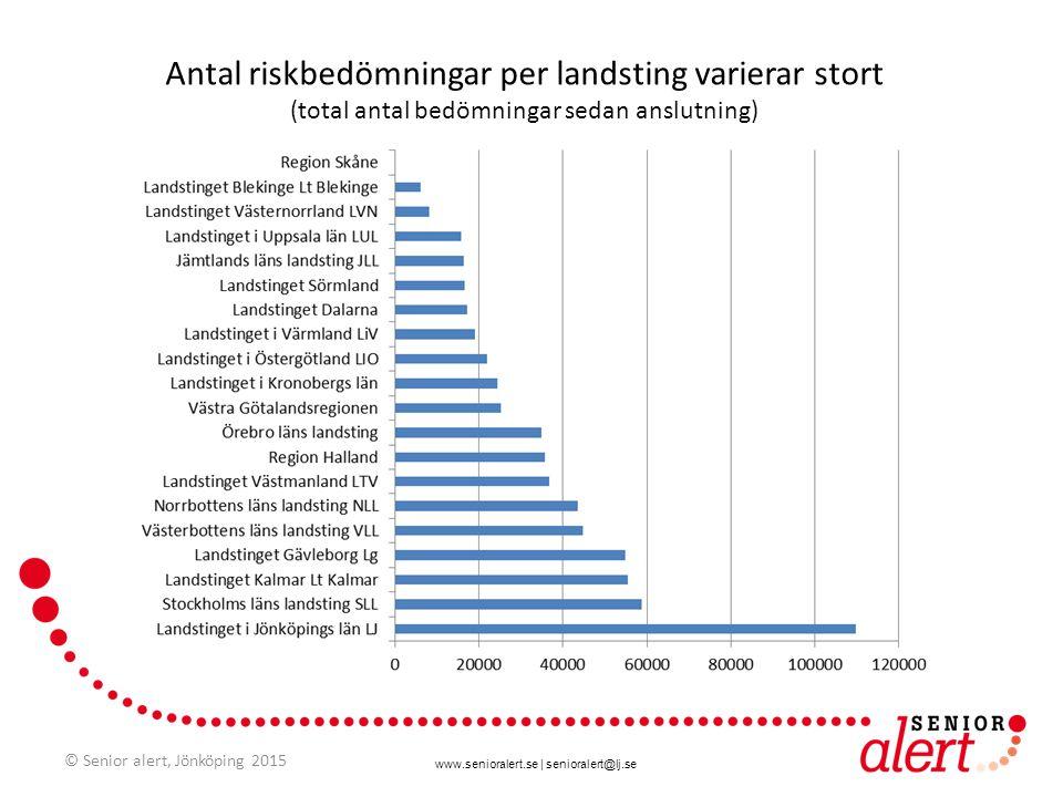 Antal riskbedömningar per landsting varierar stort (total antal bedömningar sedan anslutning)