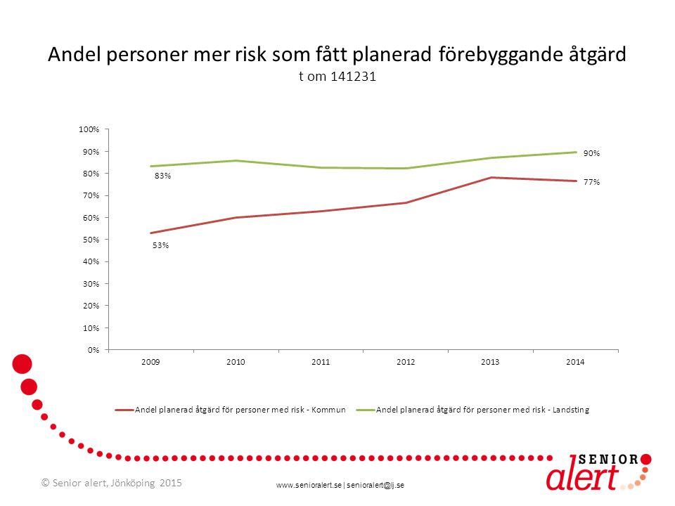 Andel personer mer risk som fått planerad förebyggande åtgärd t om 141231