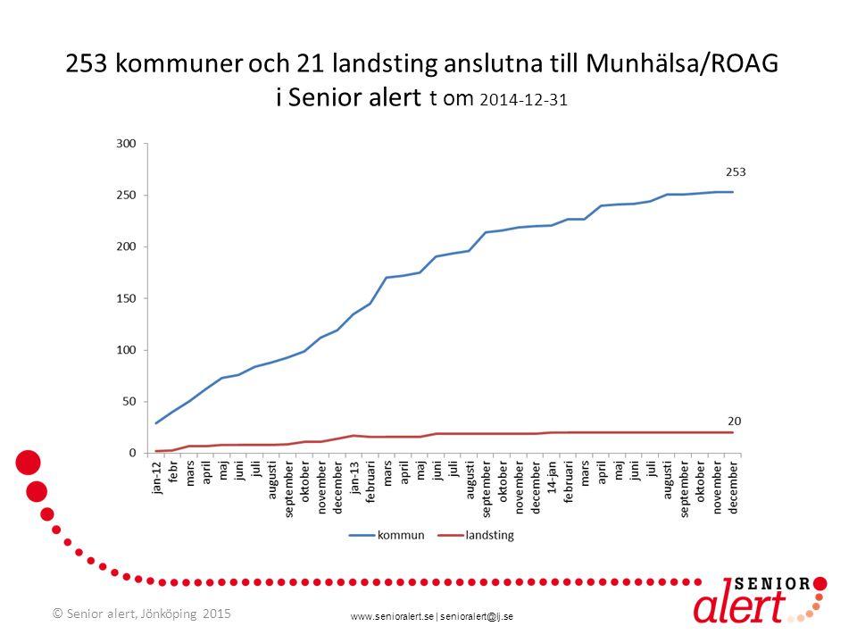 253 kommuner och 21 landsting anslutna till Munhälsa/ROAG i Senior alert t om 2014-12-31