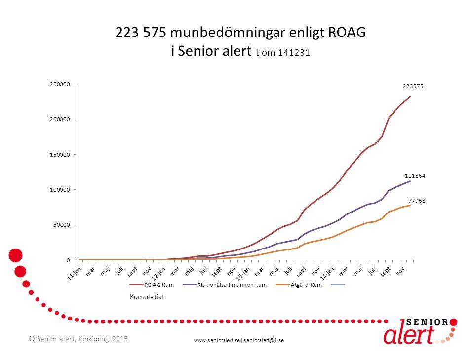 223 575 munbedömningar enligt ROAG i Senior alert t om 141231