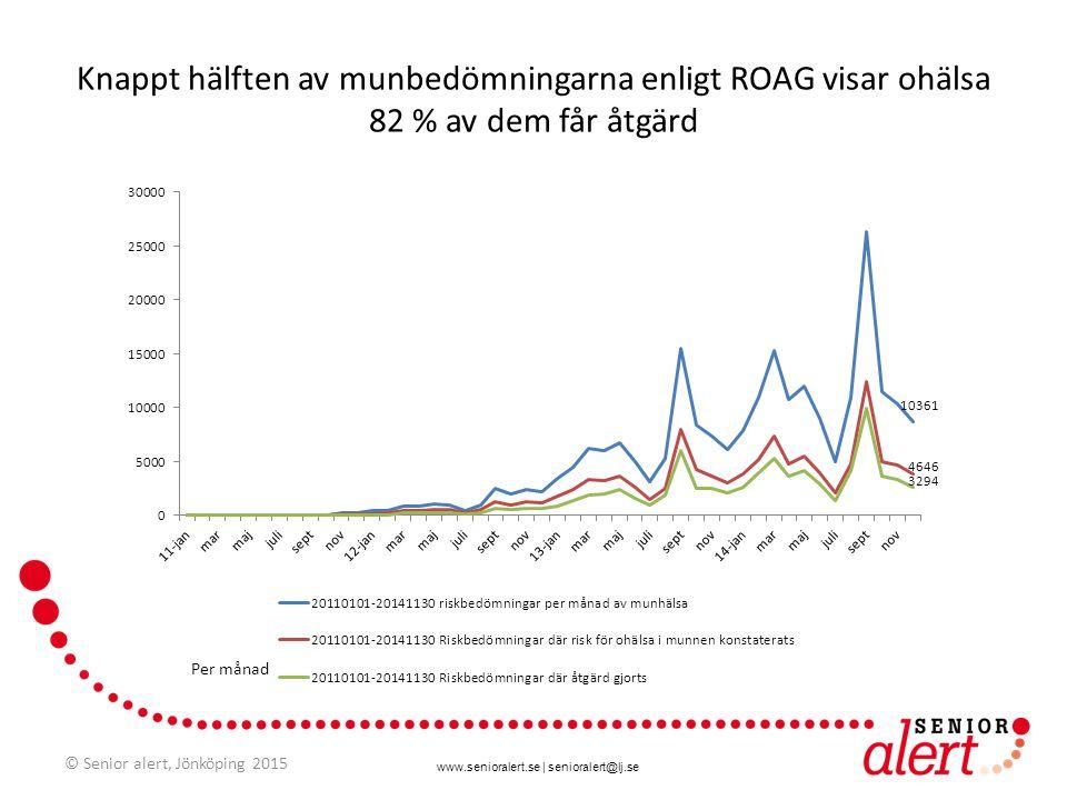 Knappt hälften av munbedömningarna enligt ROAG visar ohälsa 82 % av dem får åtgärd