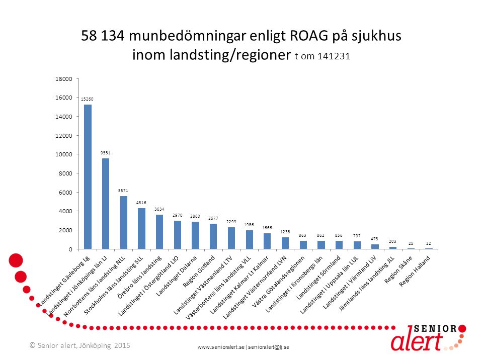 58 134 munbedömningar enligt ROAG på sjukhus inom landsting/regioner t om 141231