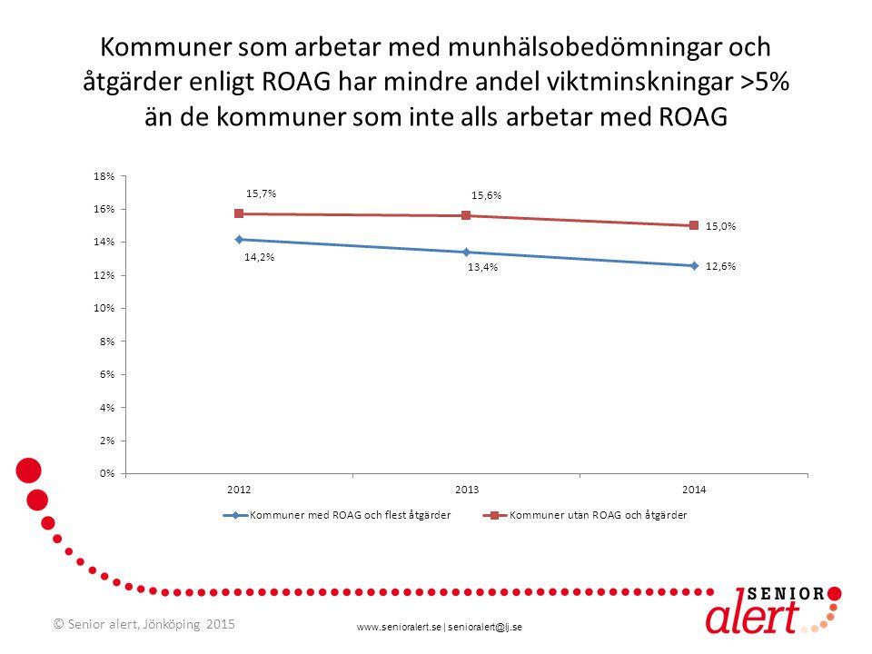 Kommuner som arbetar med munhälsobedömningar och åtgärder enligt ROAG har mindre andel viktminskningar >5% än de kommuner som inte alls arbetar med ROAG