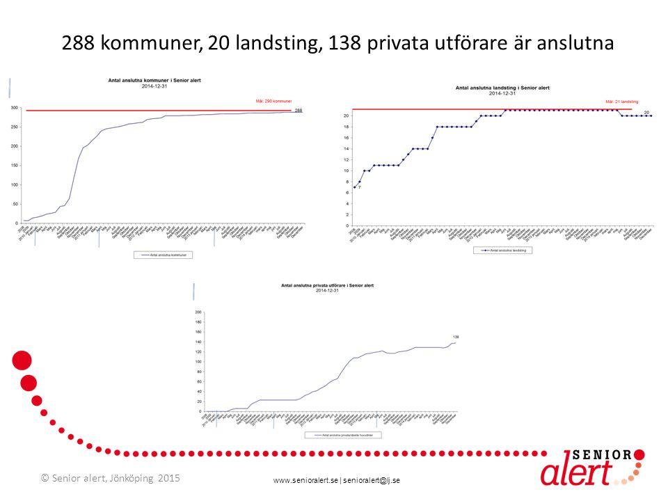 288 kommuner, 20 landsting, 138 privata utförare är anslutna
