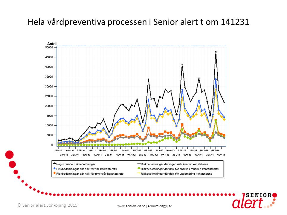 Hela vårdpreventiva processen i Senior alert t om 141231