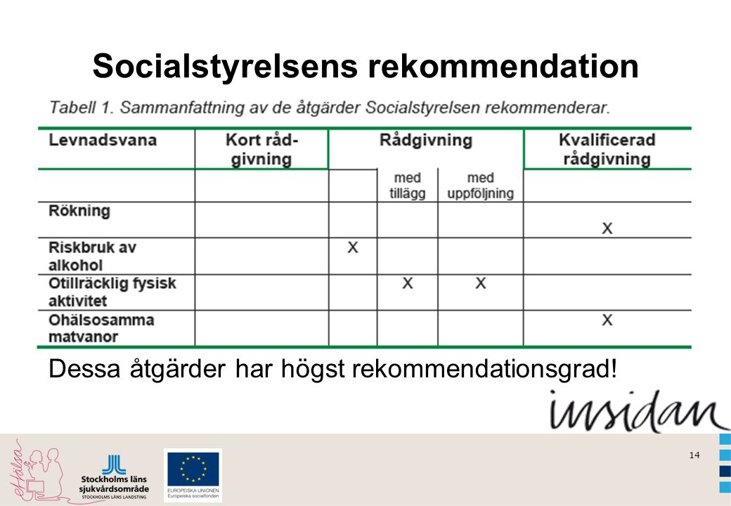 Socialstyrelsens rekommendation