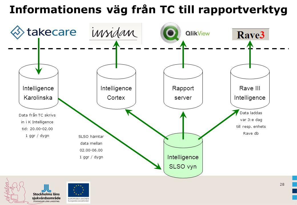 Informationens väg från TC till rapportverktyg