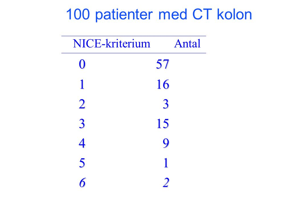 100 patienter med CT kolon NICE-kriterium Antal. 0 57. 1 16. 2 3. 3 15. 4 9.