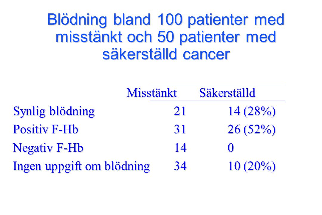 Blödning bland 100 patienter med misstänkt och 50 patienter med säkerställd cancer