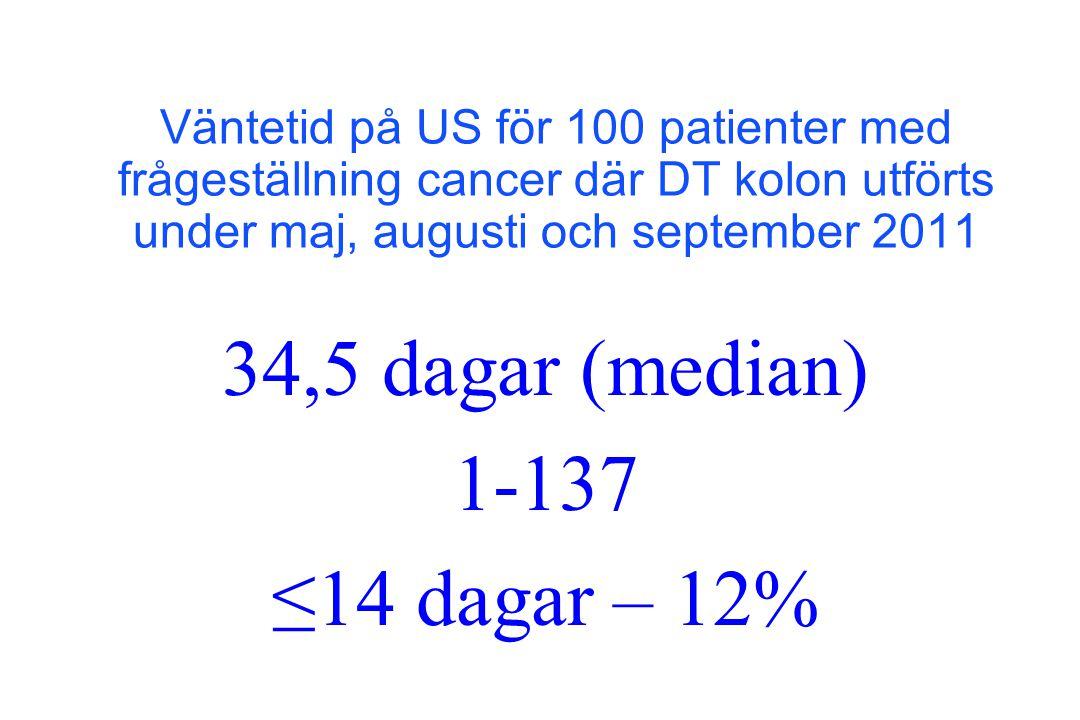 1-137 ≤14 dagar – 12% 34,5 dagar (median)