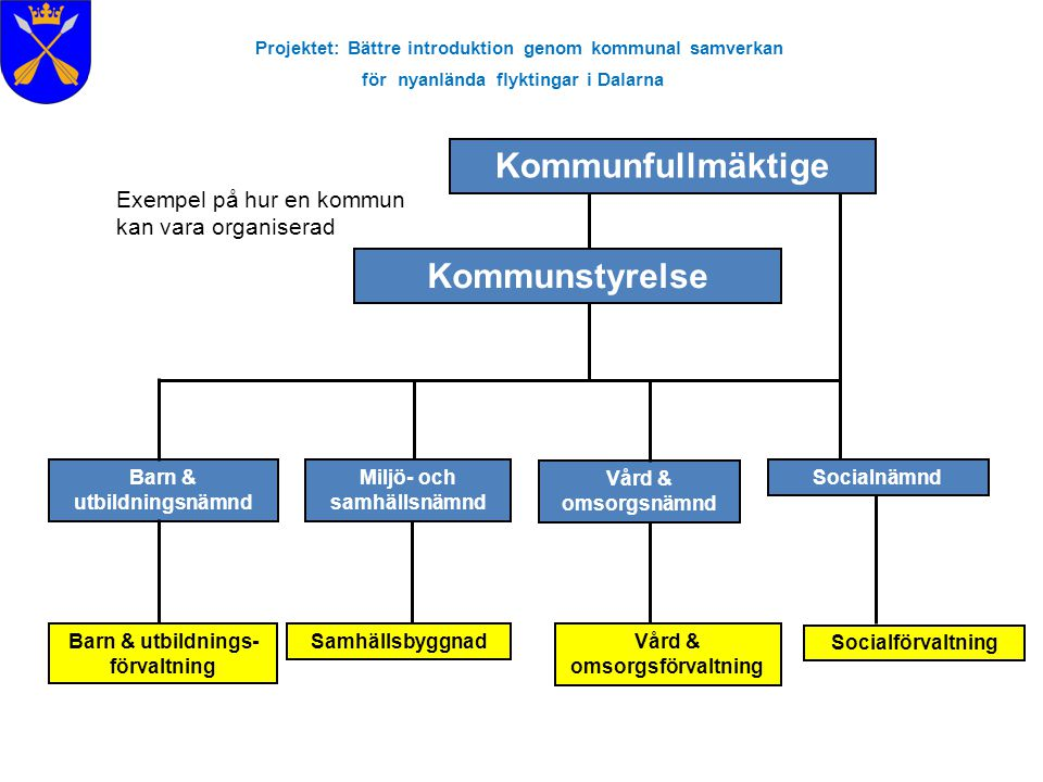 Projektet: Bättre introduktion genom kommunal samverkan