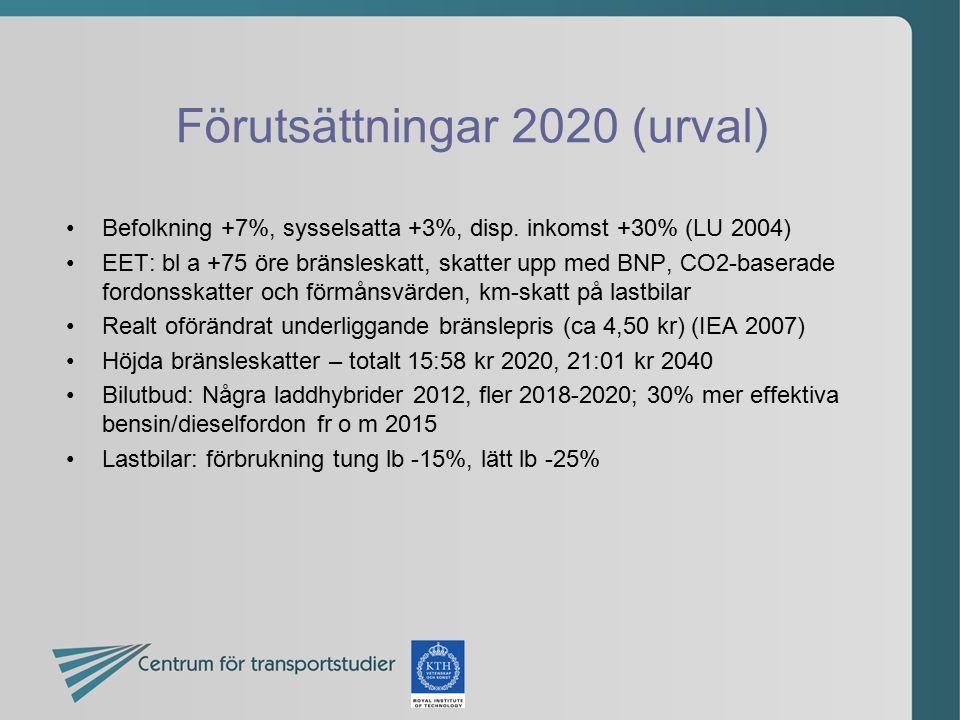 Förutsättningar 2020 (urval)