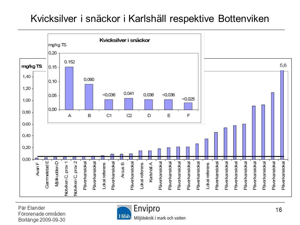 Kvicksilver i snäckor i Karlshäll respektive Bottenviken
