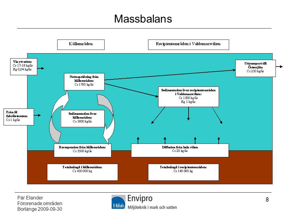 Massbalans Pär Elander Förorenade områden Borlänge 2009-09-30