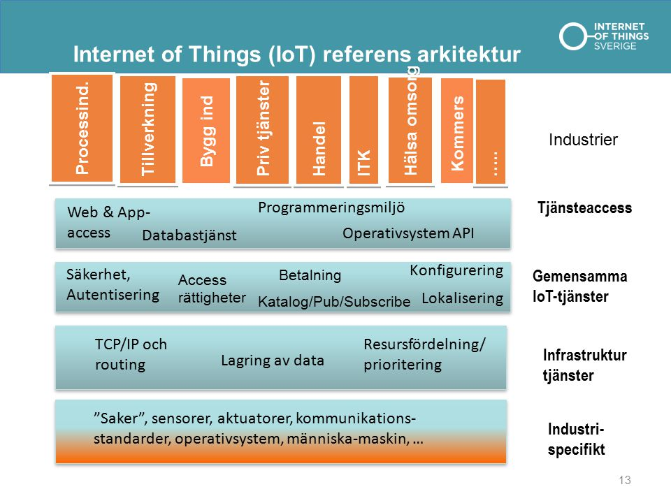 Internet of Things (IoT) referens arkitektur