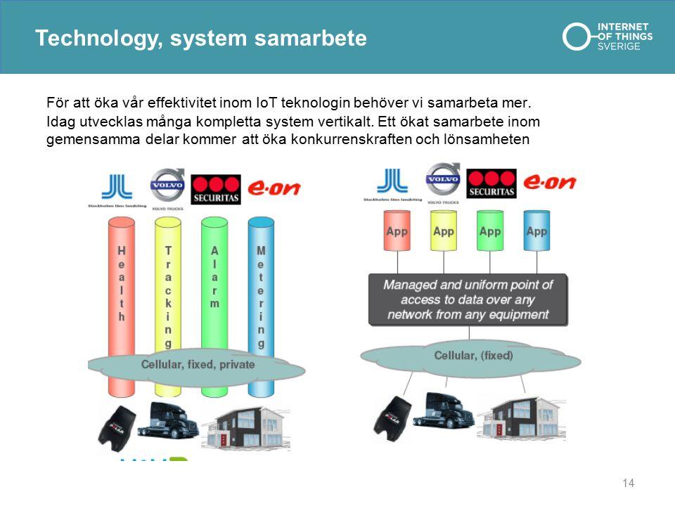 Technology, system samarbete