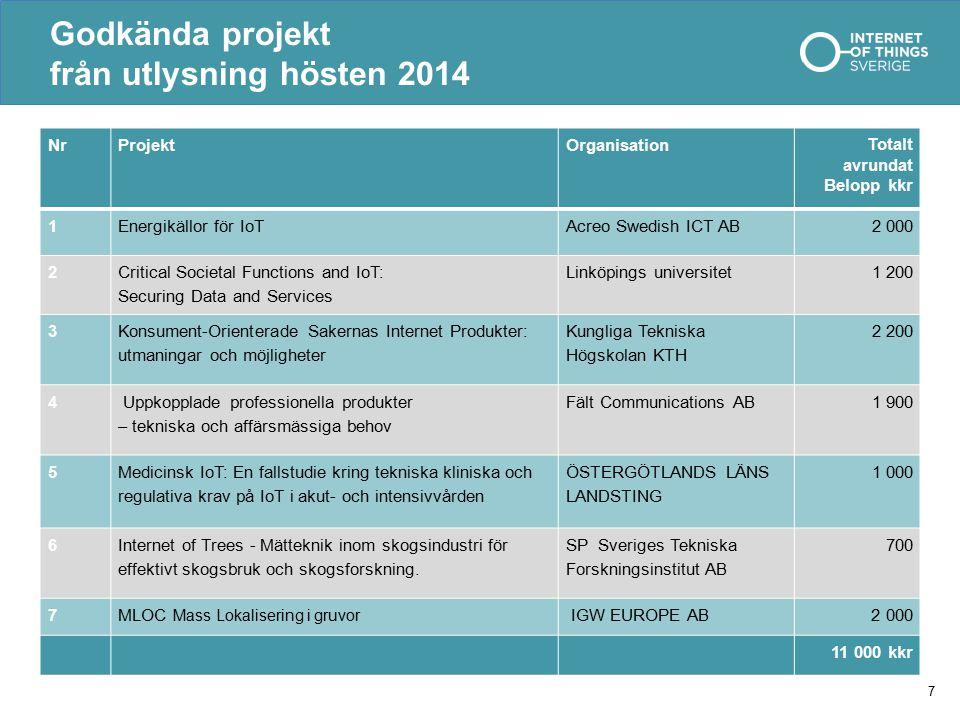 Godkända projekt från utlysning hösten 2014