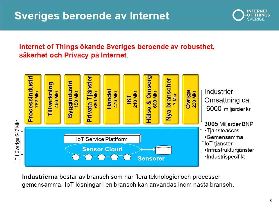 Sveriges beroende av Internet