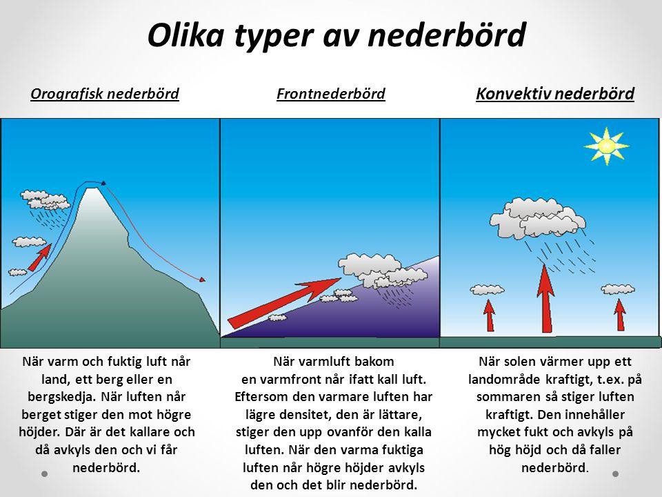 Olika typer av nederbörd