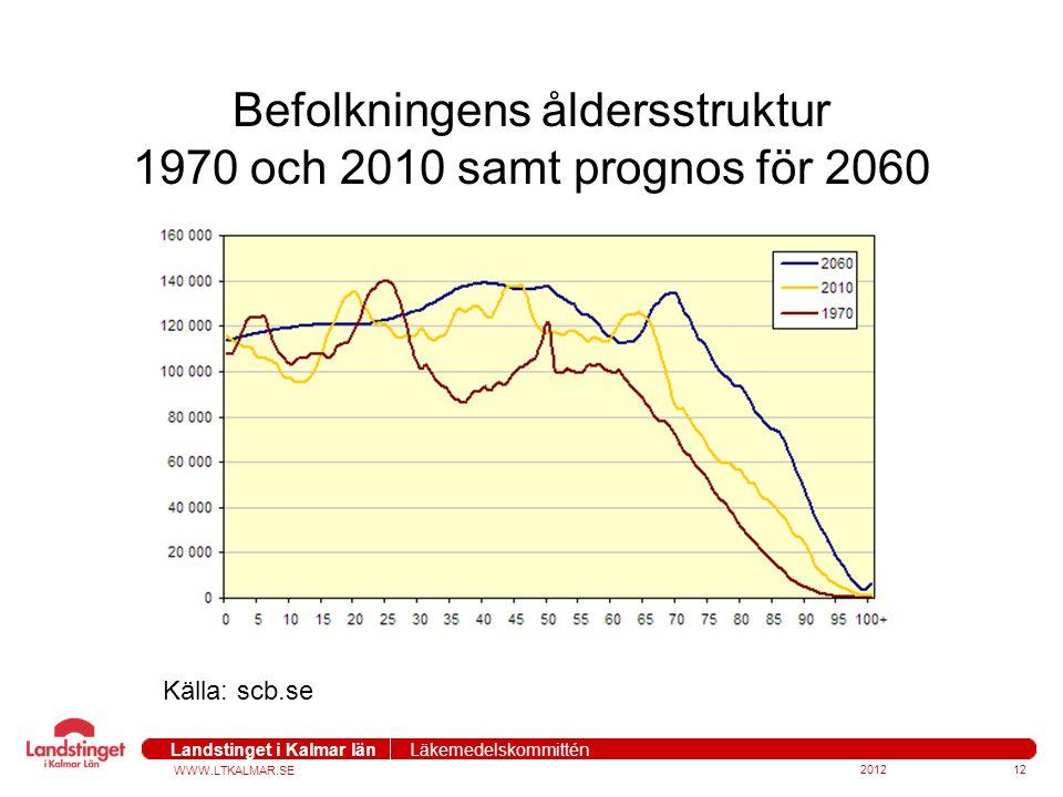 Befolkningens åldersstruktur 1970 och 2010 samt prognos för 2060