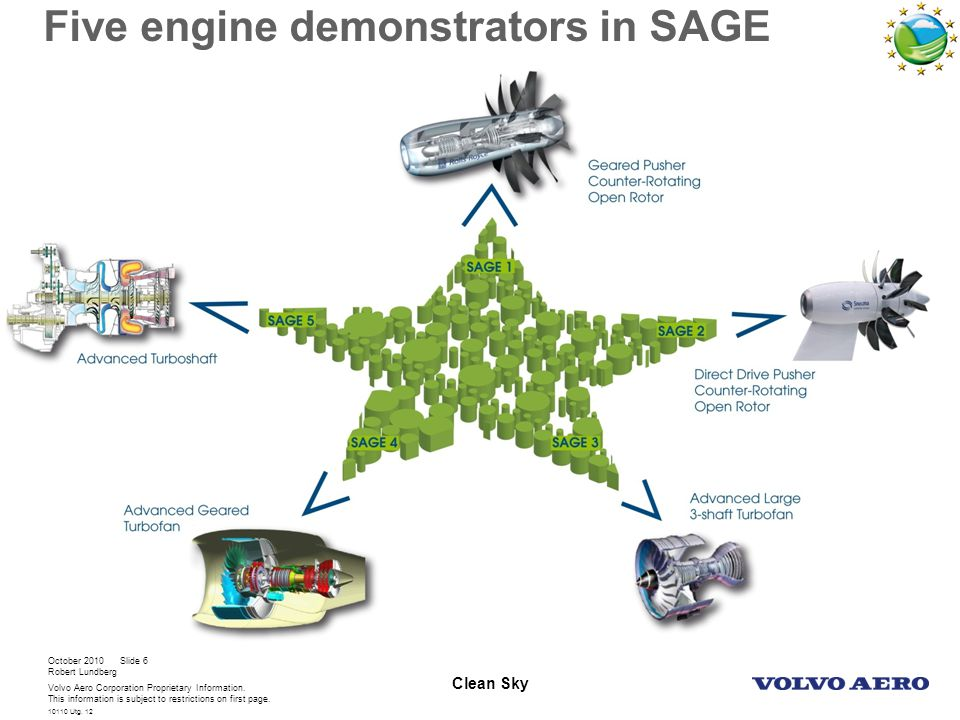 Five engine demonstrators in SAGE