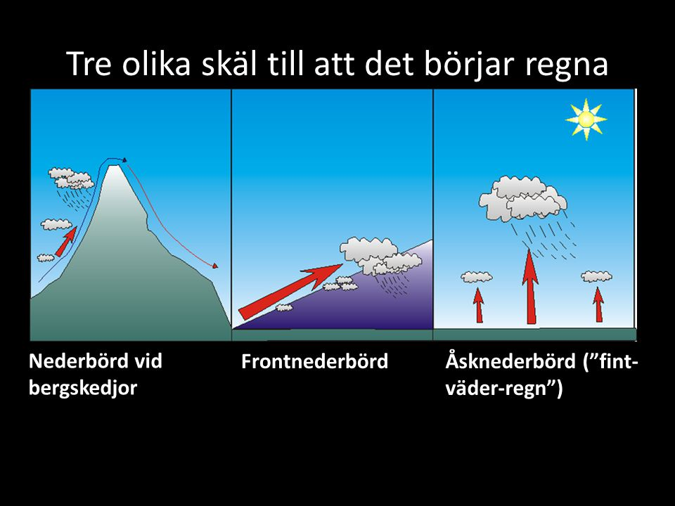Tre olika skäl till att det börjar regna