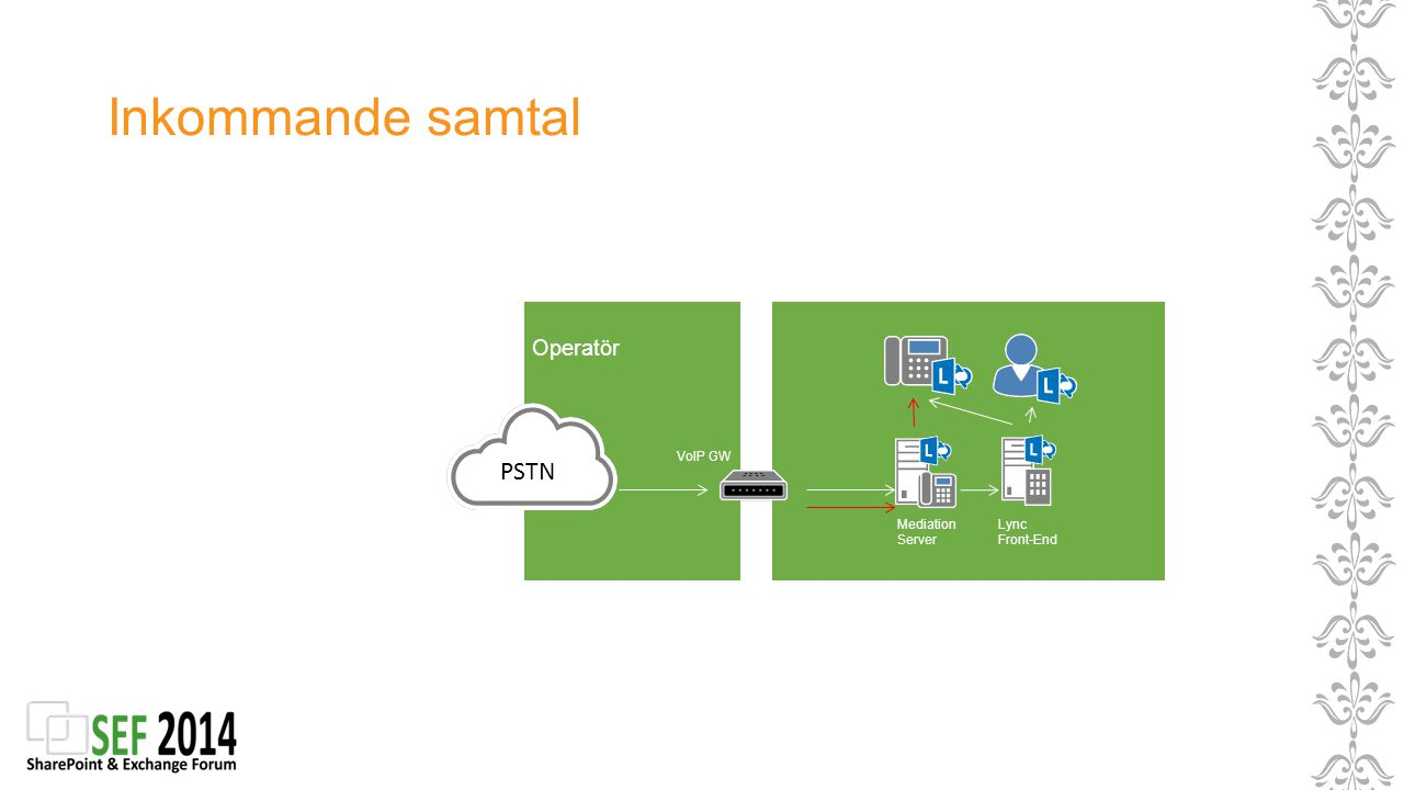 Inkommande samtal PSTN Operatör VoIP GW Mediation Server Lync