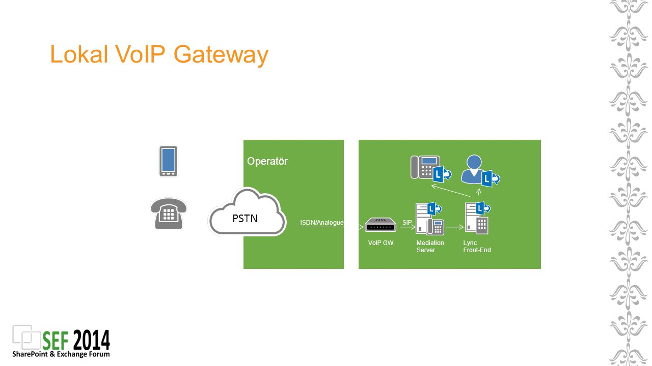 Lokal VoIP Gateway PSTN Operatör ISDN/Analogue SIP VoIP GW Mediation