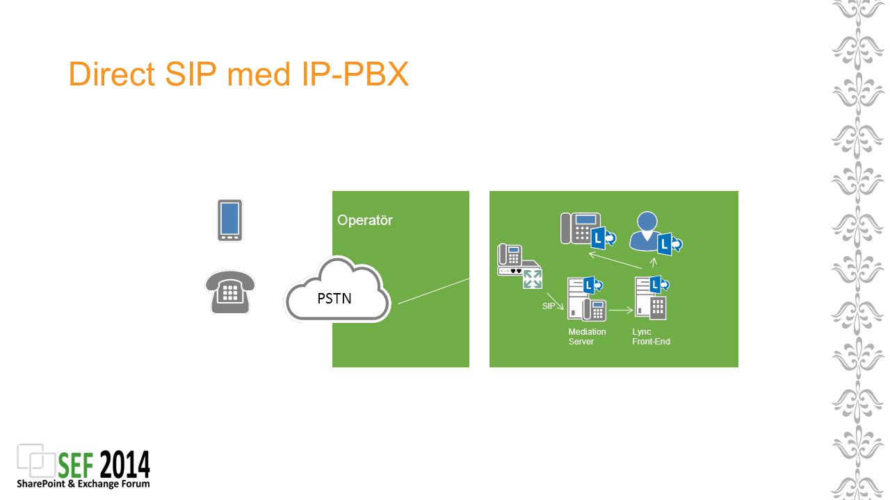 Direct SIP med IP-PBX PSTN Operatör SIP Mediation Server Lync