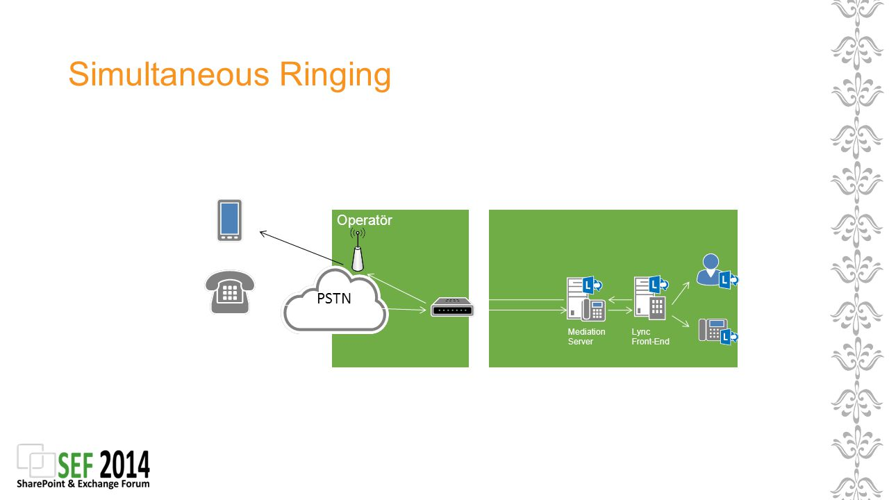 Simultaneous Ringing Operatör PSTN Mediation Server Lync Front-End