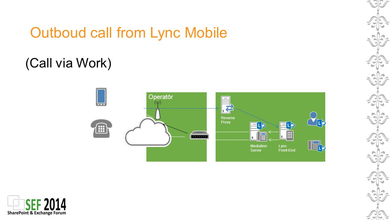 Outboud call from Lync Mobile