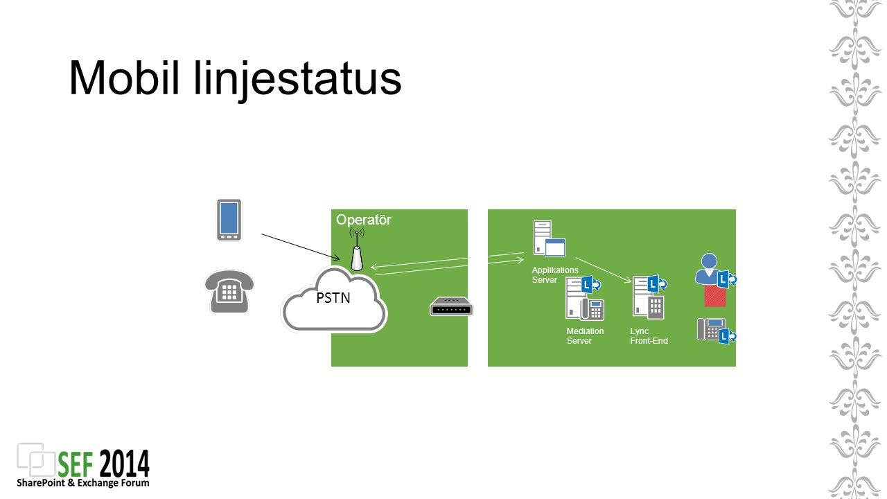 Mobil linjestatus PSTN Operatör Applikations Server Mediation Server