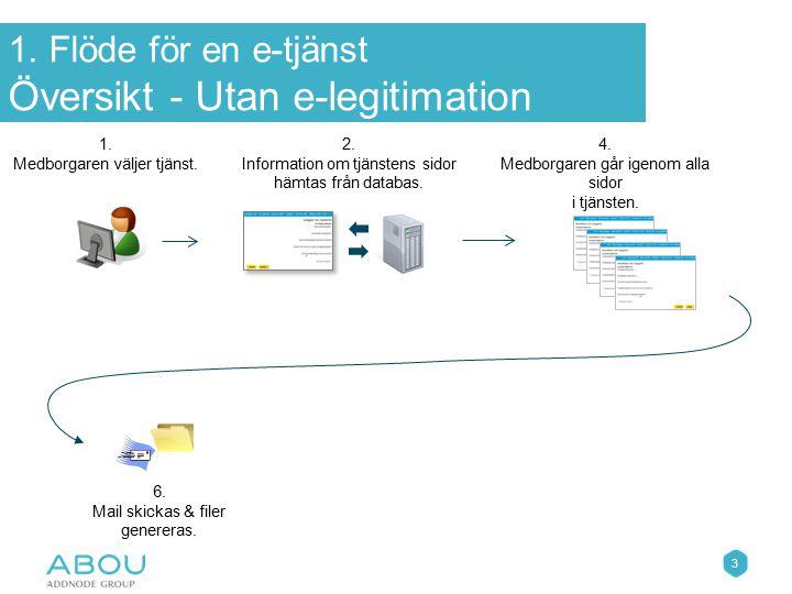 1. Flöde för en e-tjänst Översikt - Utan e-legitimation