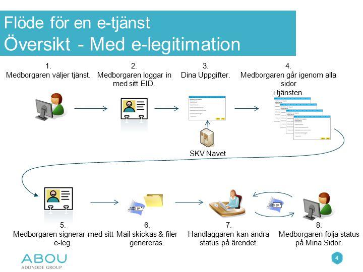 Flöde för en e-tjänst Översikt - Med e-legitimation