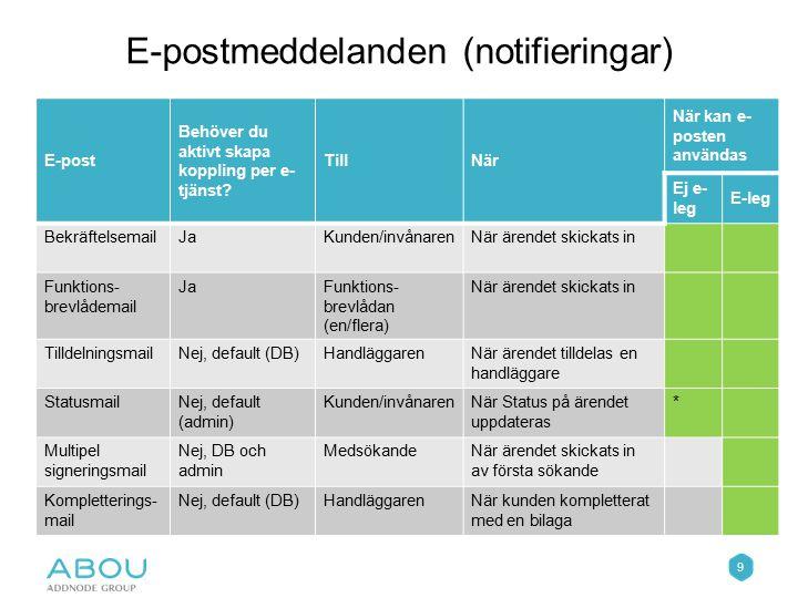 E-postmeddelanden (notifieringar)