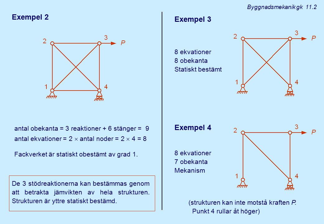 Exempel 2 Exempel 3 Exempel 4 8 ekvationer 8 obekanta Statiskt bestämt