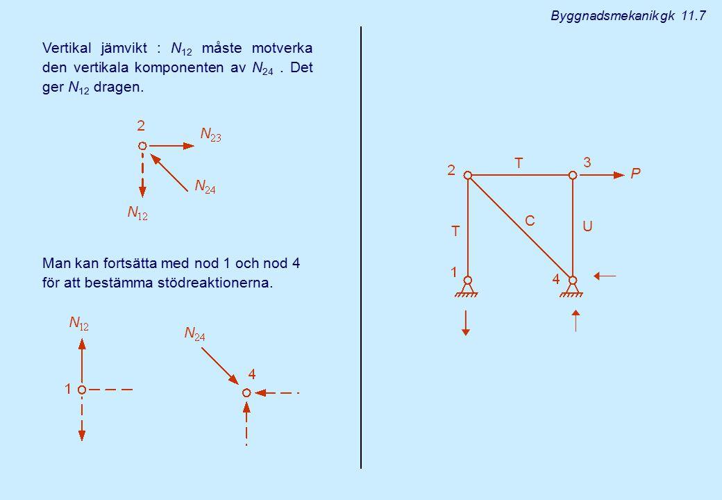 Byggnadsmekanik gk 11.7 Vertikal jämvikt : N12 måste motverka den vertikala komponenten av N24 . Det ger N12 dragen.