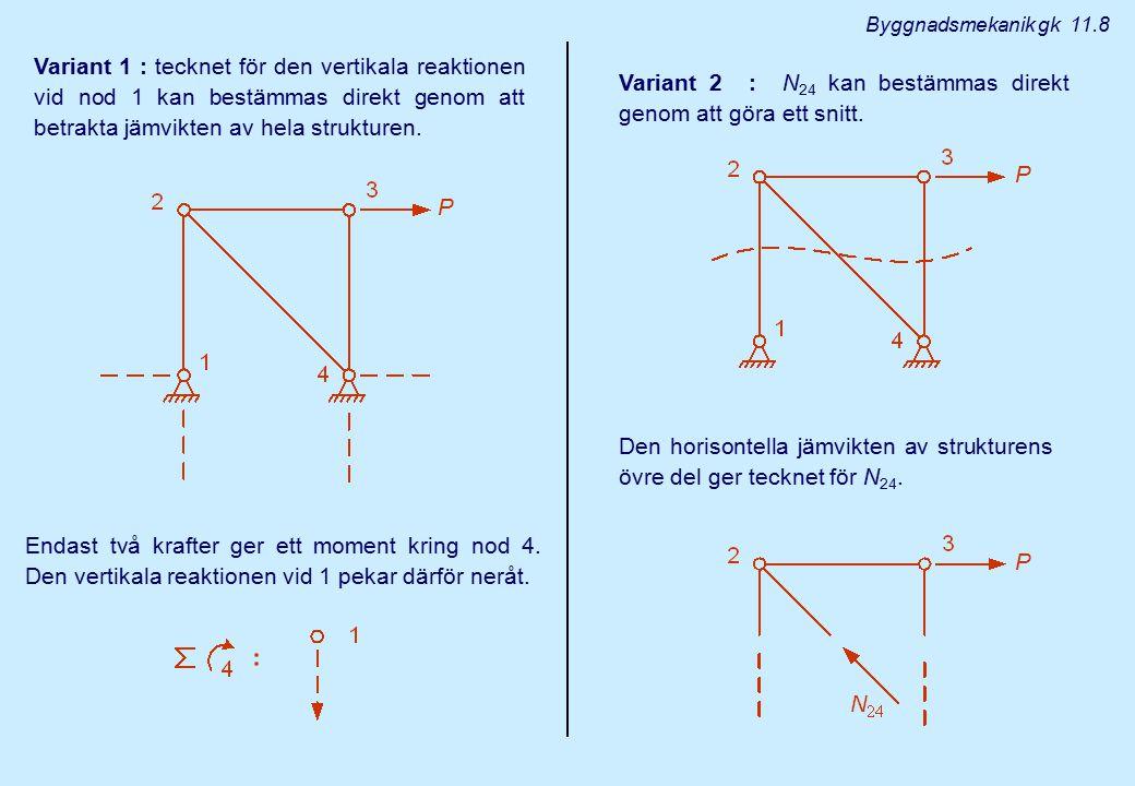 Variant 2 : N24 kan bestämmas direkt genom att göra ett snitt.