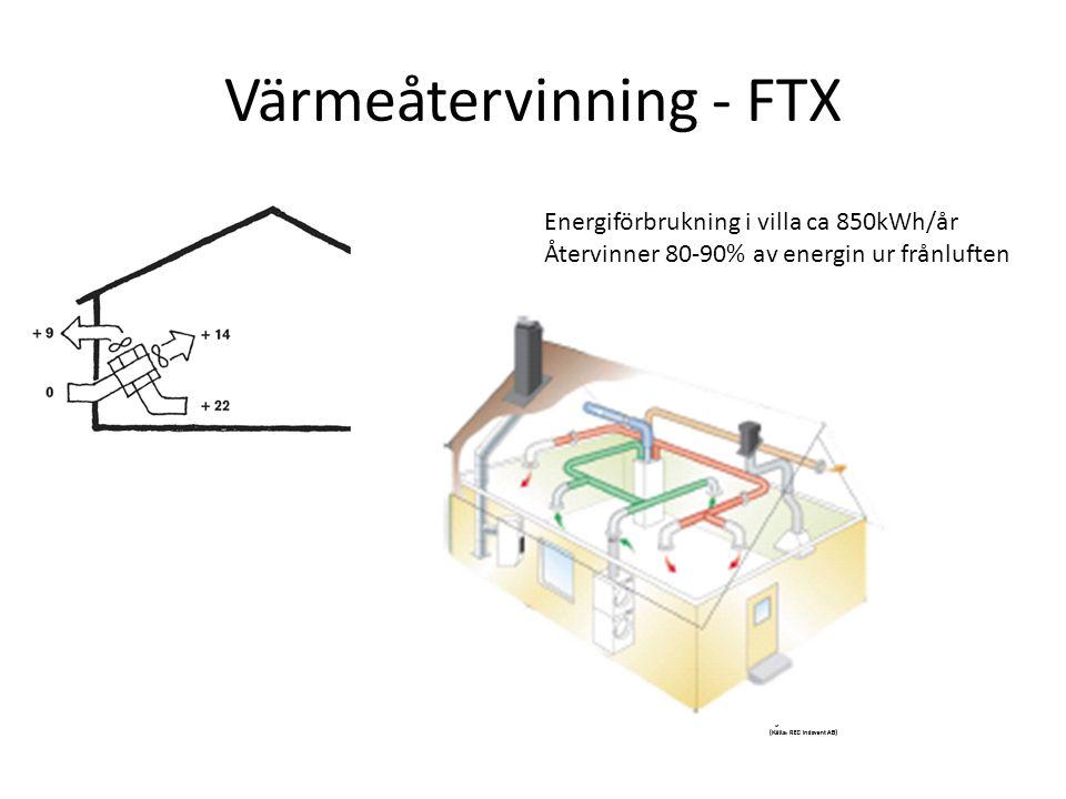 Värmeåtervinning - FTX