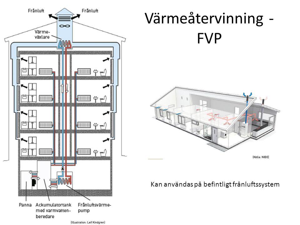 Värmeåtervinning - FVP