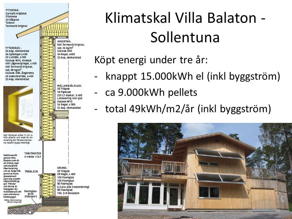 Klimatskal Villa Balaton - Sollentuna