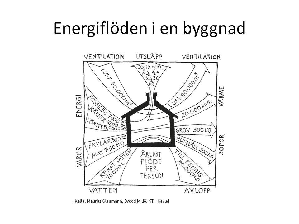 Energiflöden i en byggnad